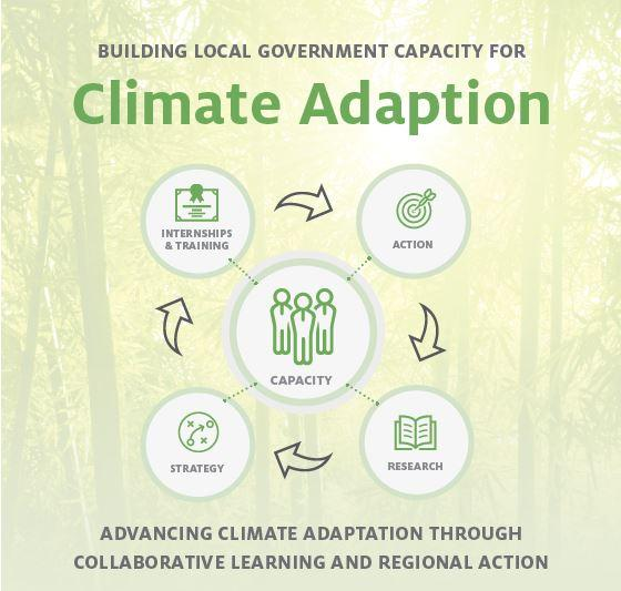 Climate Adapatation